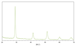 X-ray diffractogram (XRD) of barium zirconium yttrium cerate (BCZY721) powder.