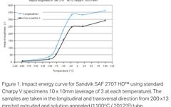 SANM0044-Fig.1-Impact energy curve