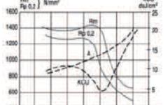 UGIMA 4006-UGI 4006 Tempering curve