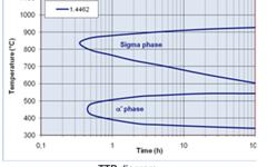 UGI 4462 TTP diagram