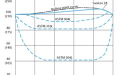 SANM0029-Fig.7-  Isocorrosion diagram in formic acid