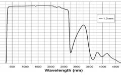 BORO-8330TM Transmission Curve
