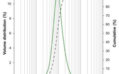 Particle size distribution (PSD) of lanthanum strontium cobaltite (LSC64) powder