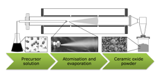 Cerpotech spray pyrolysis production process