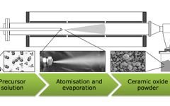 Cerpotech spray pyrolysis production process