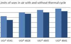 UGI 4828 High-temperature oxidation resistance