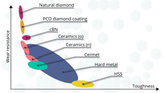 Wear resistance and toughness range of hard metal compared to other materials