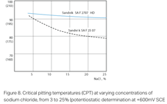 SANM0044-Fig.8-Critical pitting temperatures (CPT) at varying concentrations of sodium chloride