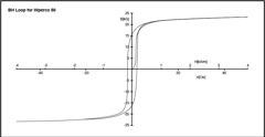 Hysteresis curve for Hiperco 50. Magnetic saturation is given by the maximum value of B while the coercive force is given by the value of H at B = 0.