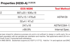 Typical Post Heat Treatment Properties of H230-A.