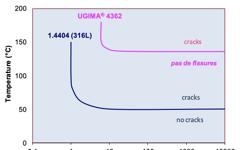 UGIMA 4362 Stress corrosion
