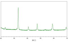 X-ray diffractogram (XRD) of lanthanum strontium cobaltite (LSC64) powder