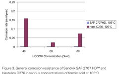SANM0044-Fig.3-General corrosion resistance in various concentrations of formic acid