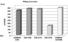 UGI 4114 Pitting Corrosion