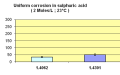 UGI 4062 Uniform Corrosion in Sulfuric acid