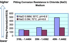 UGI 4362 Pitting Corrosion