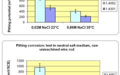 UGI 4062 Pitting Corrosion in Salt medium