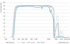 DURAN® Transmission Curve