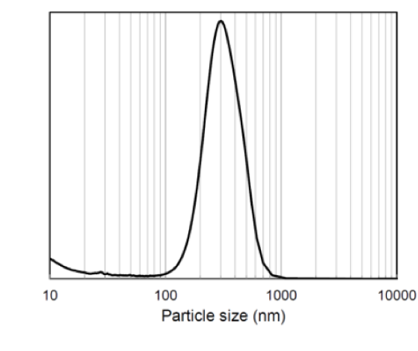Matmatch-cerpotech-particle-size-distribution.png