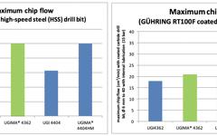 UGIMA 4362 Drilling