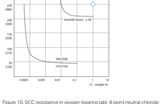 SANM0044-Fig.10-SCC resistance in oxygen-bearing neutral chloride solutions