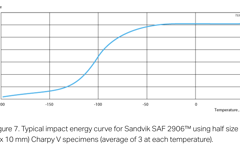 SANM0043-Fig.7-Typical impact energy curve