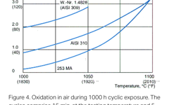 SANM0016-Fig.4- Oxidation in air during 1000 h cyclic exposure