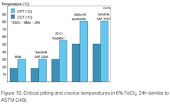 SANM0042-Fig.10- Critical pitting and crevice temperatures