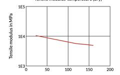 Tensile Modulus-temperature