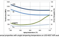 UGI 4057 Air Tempering curve