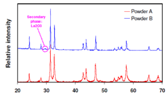 Cerpotech LNO phase analysis by XRD