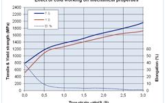 UGI 4462 Cold working on mechanical properties