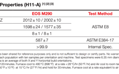 Typical Post Heat Treatment Properties of H11-A.