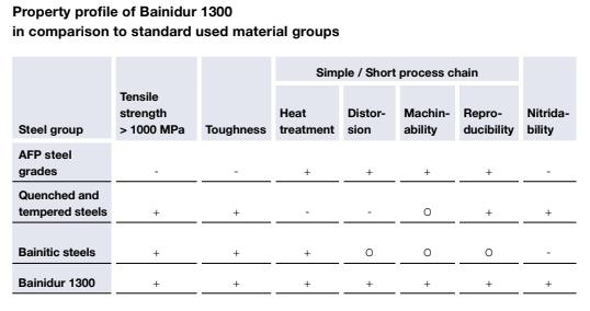 Bainidur1300_Property Profile of Bainidur.png
