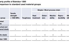 Property profile of Bainidur 1300