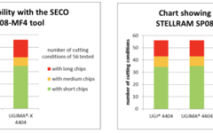 UGIMA-X 4404 Chip Breakability