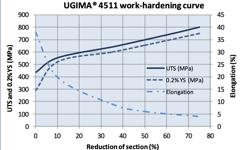 UGIMA 4511 Cold forming