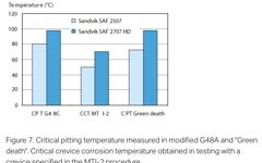 SANM0044-Fig.7-Critical pitting temperature/Critical crevice corrosion