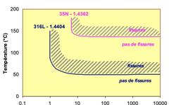 UGI 4362 Stress Corrosion Cracking