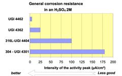 UGI 4462 General corrosion resistance