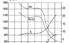UGIMA 4028/UGI 4028 Tempering Curves