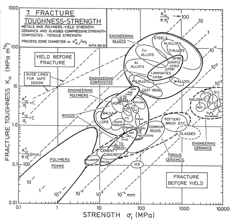 Fracture toughness vs. strength of materials