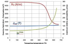 UGI 4057 Air Magnetic properties