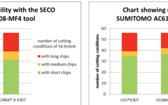 UGIMA-X 4307 Chip breakability