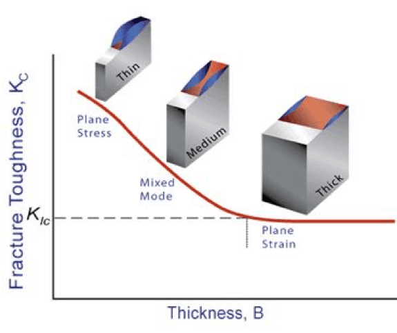 Fracture toughness as a function of material thickness