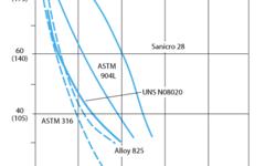 SANM0029-Fig.5-  Isocorrosion in hydrochloric acid