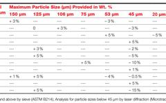 Particle Size Distribution of Cobalt Chromium Tungsten Carbon Alloy Powder
