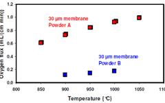 Cerpotech LNO oxygen flux membrane performance