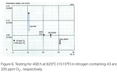 SANM0016-Fig.6- Testing for 400 h at 825°C in nitrogen