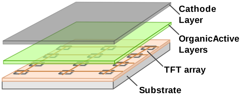 AMOLED display schematic